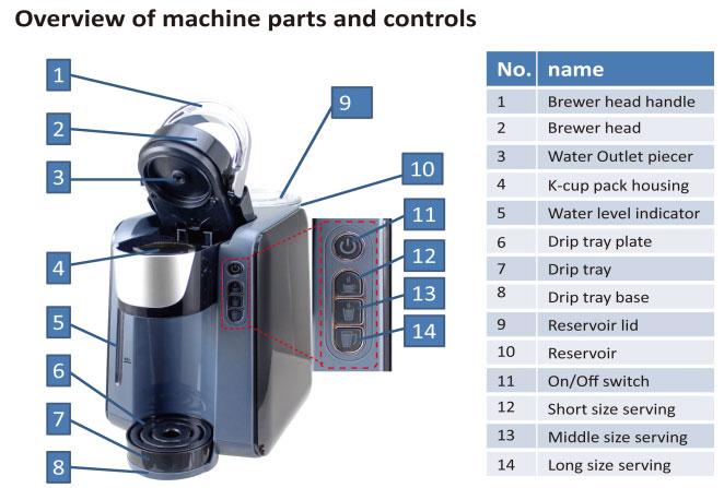 Các bộ phận trên máy pha cafe K-cup