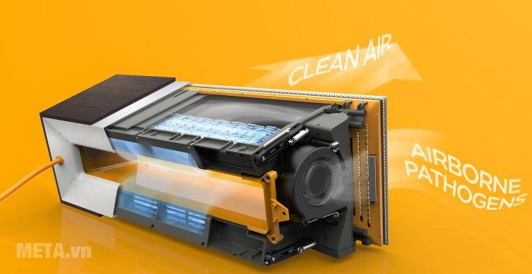 Máy làm sạch không khí Airocide APS-200 có công nghệ Pco Nasa