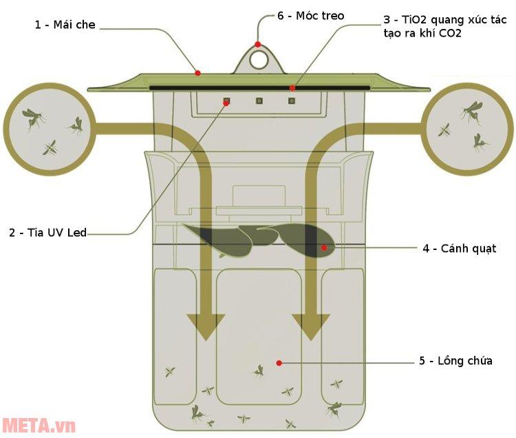 Máy bắt muỗi và diệt côn trùng UV Mosclean Hàn Quốc (MQ-HN) dùng cho phòng 20m2 - 25m2.