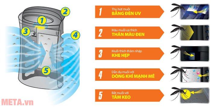 Máy lọc không khí bắt muỗi Sharp FP-GM50E-B có đèn UV thu hút muỗi