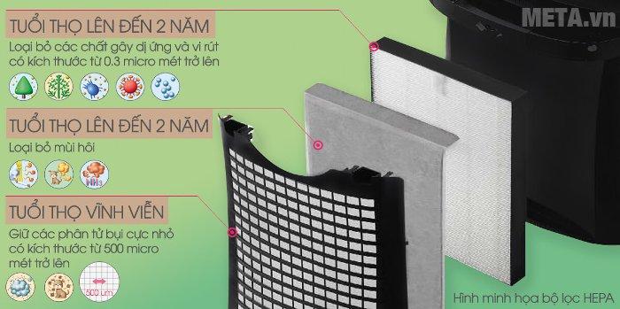 Máy lọc không khí bắt muỗi Sharp FP-GM50E-B sử dụng bộ lọc Hepa giúp lọc và khử mùi không khí hiệu quả