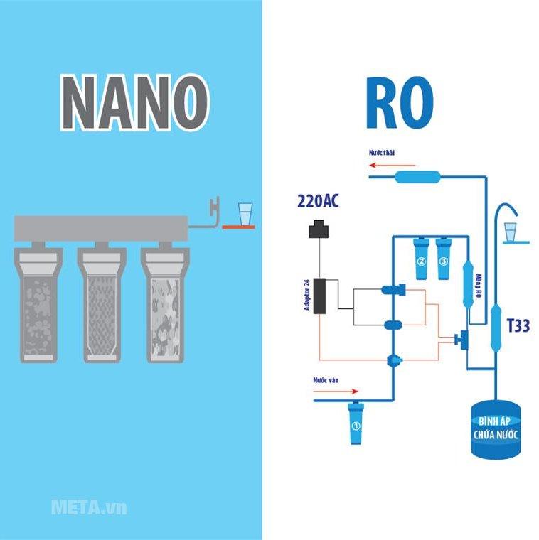 Máy lọc nước tân tiến theo cơ chế Nano và cơ chế RO.