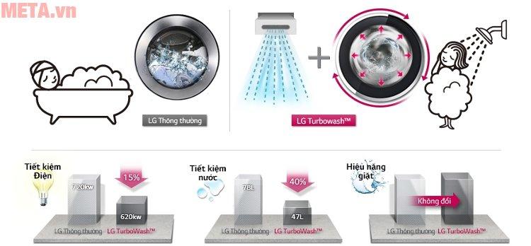 Công nghệ Turbowash giúp tiết kiệm thời gian, năng lượng