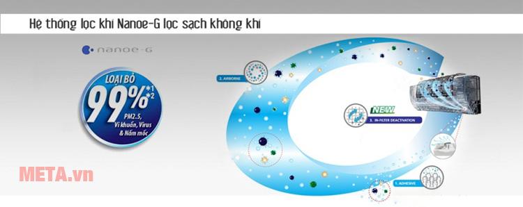 Bộ lọc khuẩn Nanoe-G giúp đem lại không khí trong lành cho gia đình bạn