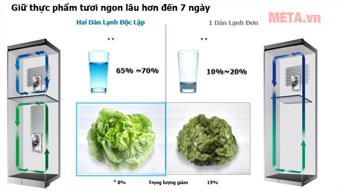 Tủ lạnh Samsung Digital Inverter 384L RT38K5032GL/SV giữ thực phẩm ngon lâu hơn đến 7 ngày