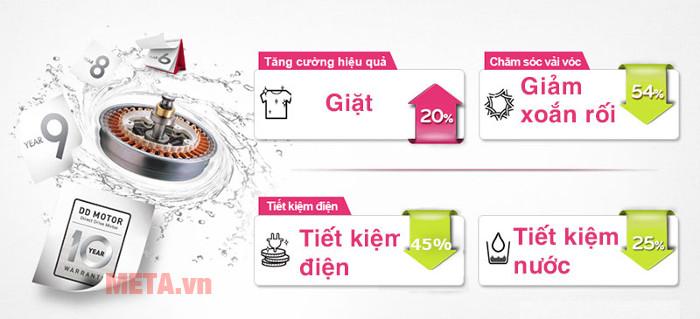Máy giặt LG WF-D1117DD tiết kiệm tối đa nước và điện năng cho gia đình bạn