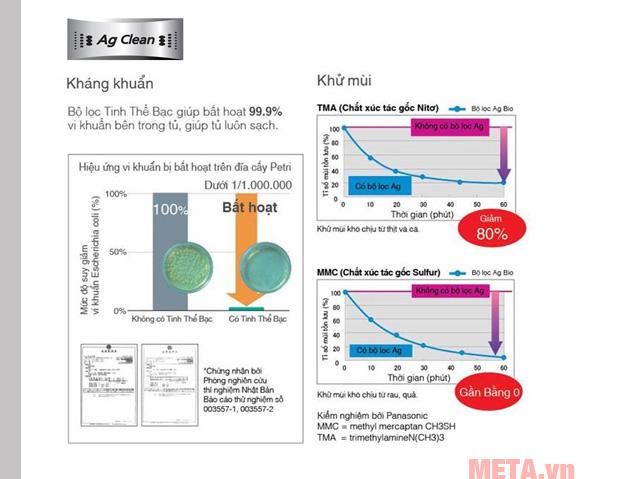 Tủ lạnh Panasonic NRBL268PSVN với công nghệ phân tử bạc giúp ngăn ngừa vi khuẩn và mùi hôi