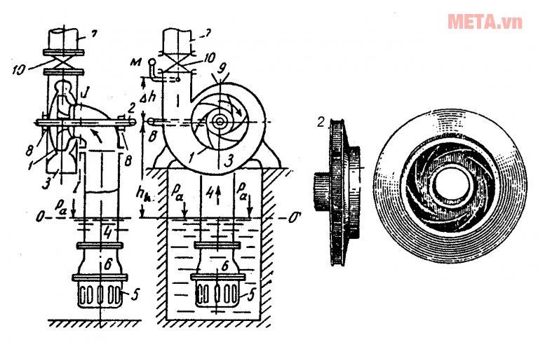 Nguyên lý hoạt động của máy bơm ly tâm