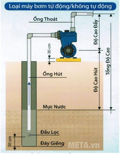 Mô hình hoạt động của máy bơm đẩy cao