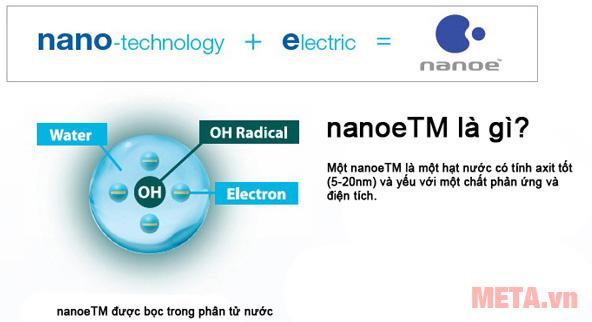 Công nghệ NanoE giúp tạo ra các ion âm có lợi cho sức khỏe người dùng