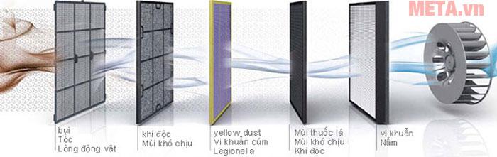 Mỗi màng lọc không khí chúng đều có các chức năng lọc khác nhau