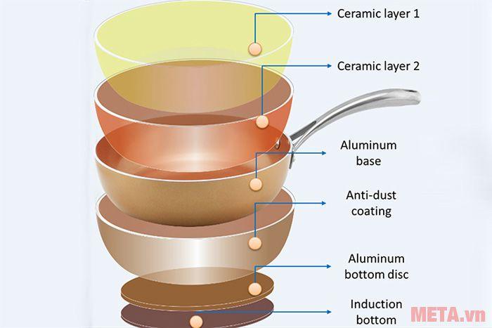 Chảo phủ sứ Elmich có thiết kế dày dặn, giúp truyền nhiệt nhanh và đều