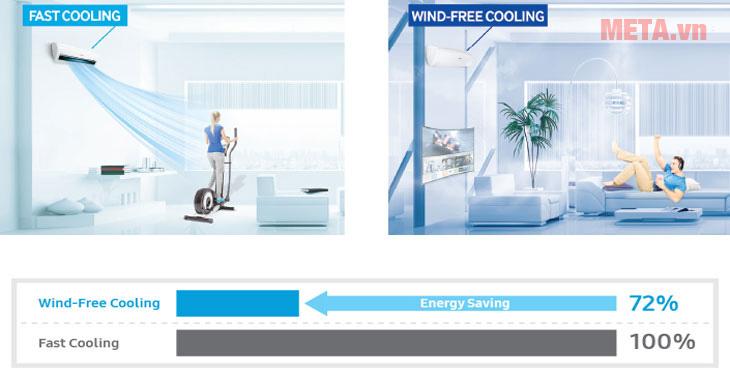 Công nghệ Wind-Free giúp tiết kiệm điện năng tối ưu