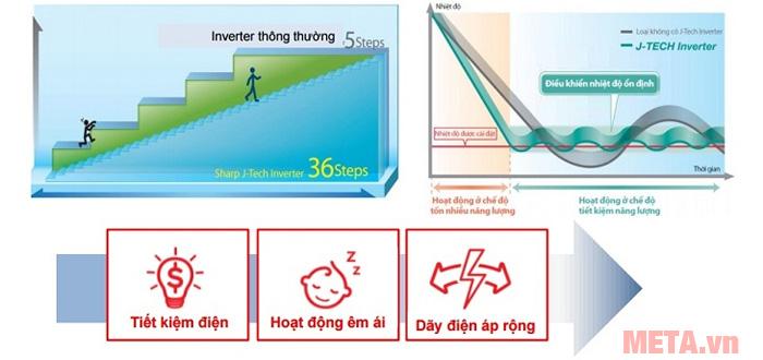 Tủ lạnh công nghệ J-Tech Inverter hoạt động êm ái và bền bỉ khi dùng