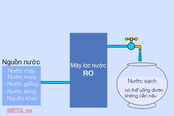 Nguồn nước lọc với máy lọc nước RO