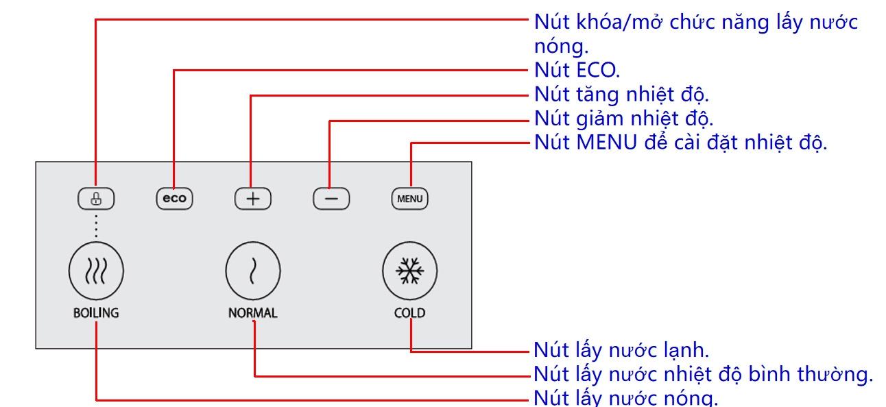 Hệ thống điều khiển cảm ứng với nhiều tính năng hữu ích của máy nước nóng lạnh Toshiba
