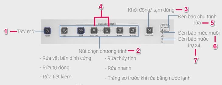 Bảng điều khiển của máy rửa bát Electrolux ESF6010BW