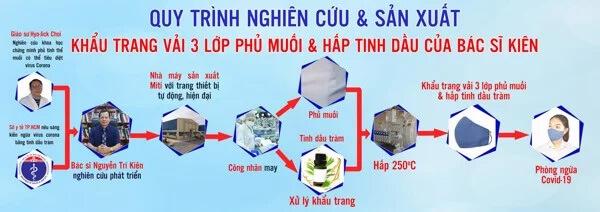 Quy trình nghiên cứu và sản xuất khẩu trang phủ muối và tinh dầu tràm