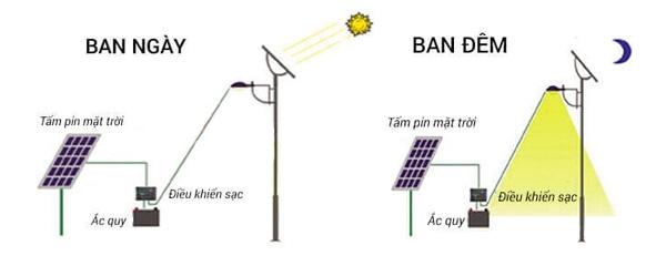 Nguyên lý hoạt động của đèn năng lượng mặt trời