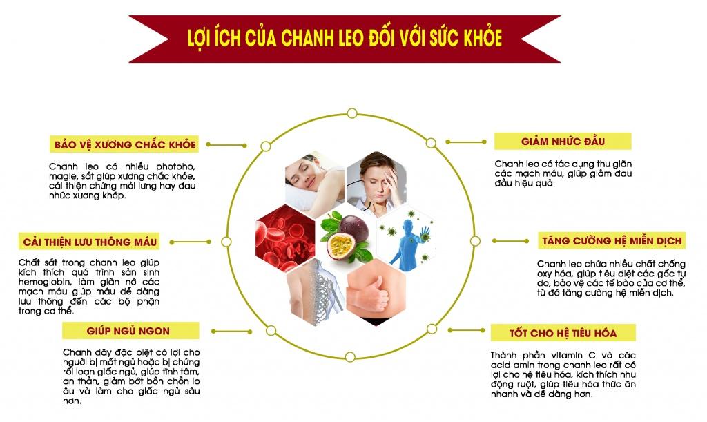 Một số tác dụng khác của chanh leo với sức khỏe