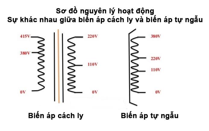Sơ đồ nguyên lý máy biến áp tự ngẫu và máy biến áp cách ly