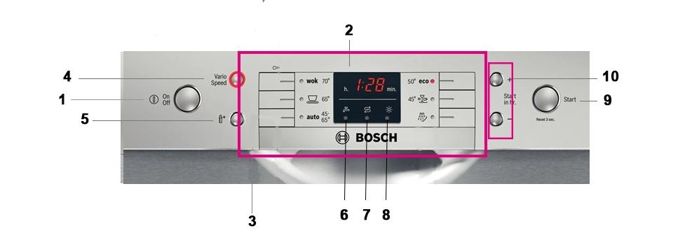 Bảng điều khiển của máy rửa bát Bosch SMS63L08EA