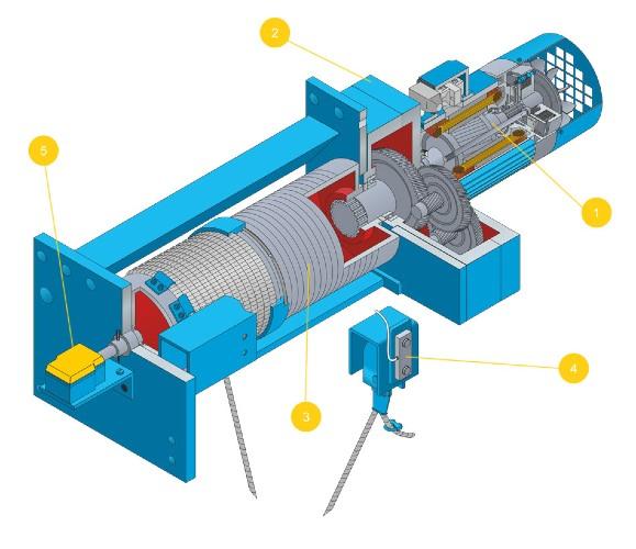 Một số bộ phận cơ bản của tời điện như: Động cơ (1), hộp giảm tốc (2), tang cuốn (3), bộ phận bảo vệ quá tải (4), công tắc hành trình (5)...