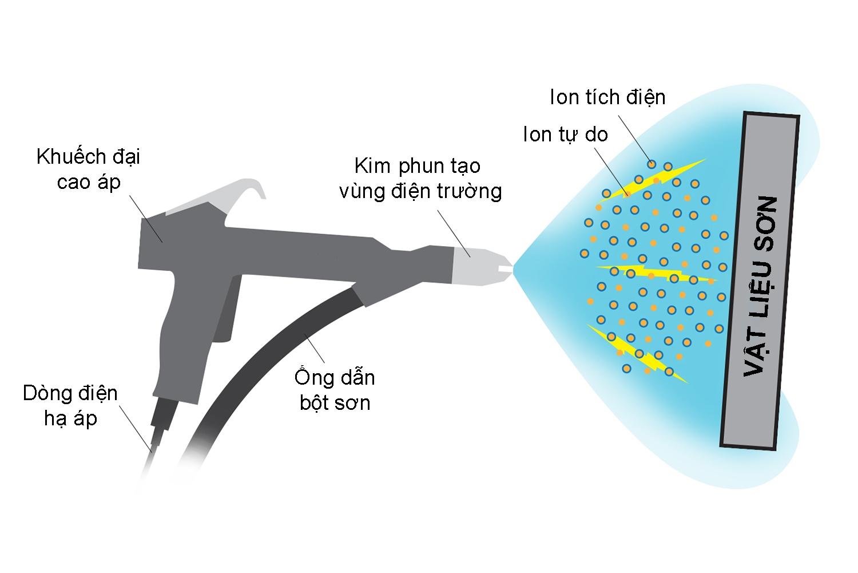 Nguyên lý hoạt động của công nghệ sơn tĩnh điện