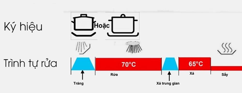 Chương trình rửa bát chuyên sâu 70oC (Intensive 70oC)