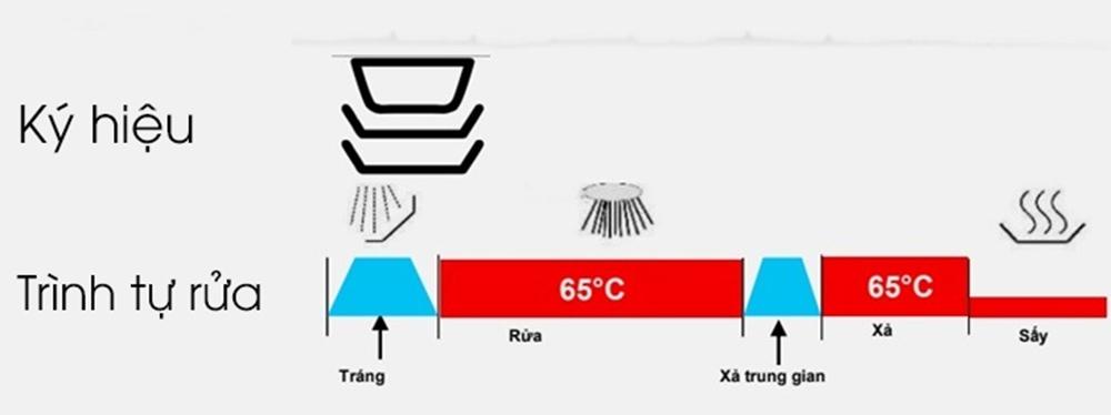 Chương trình rửa tự động 45 độ C - 65 độ C (Auto 45 độ C - 65 độ C)