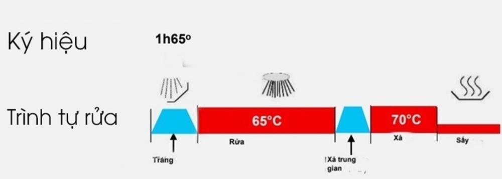 Chương trình rửa 1h65 độ