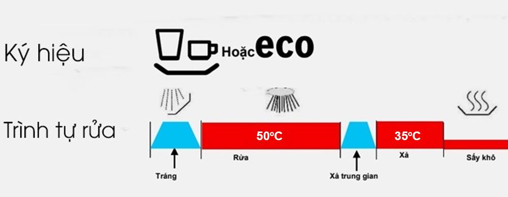 Chương trình rửa tiết kiệm 50 độ C (Eco 50 độ C)