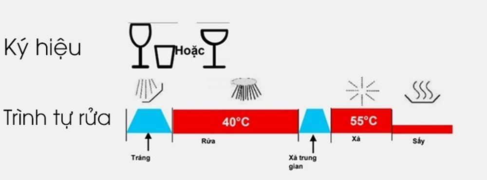 Chương trình rửa ly 40 độ C (Glass 40 độ C)