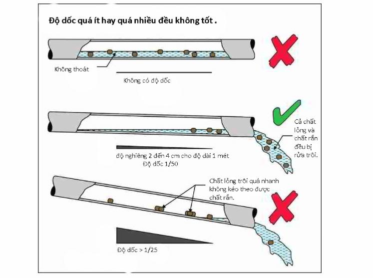 Cách lắp ống bể phốt (ống thoát bồn cầu, ống xả chất thải vào bể phốt, ống hầm cầu)