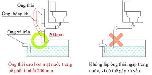 Cách đặt ống hầm cầu