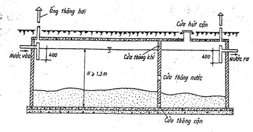 Cách đặt ống thông hơi hầm cầu (ống thoát khí bồn cầu)