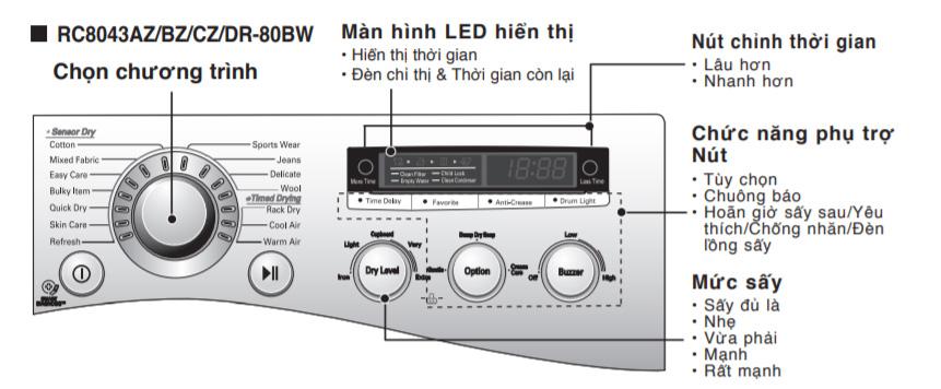 Chú thích bảng điều khiển của máy sấy ngưng tụ DR-80BW