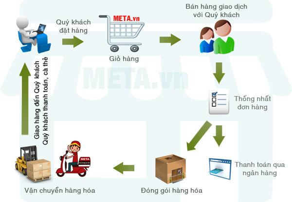 Quy trình bán hàng trực tuyến tại META.vn
