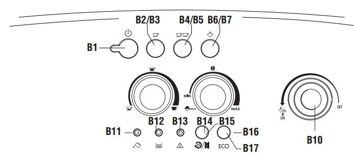 Cấu tạo bảng điều khiển của máy pha cà phê DeLonghi ESAM4200.S