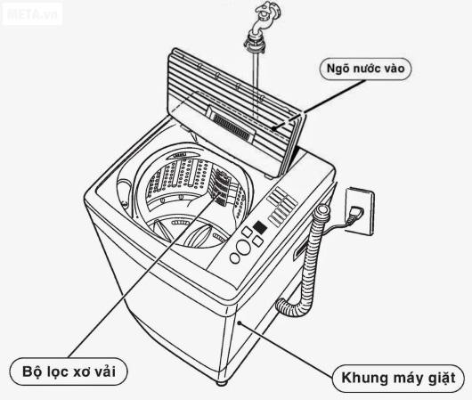 Cấu trúc máy giặt