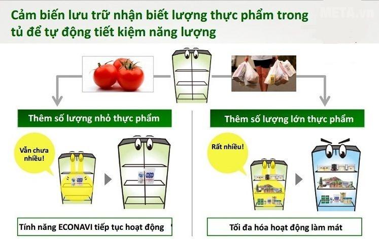 Cảm biến lưu trữ giúp nhận biết lượng thực phẩm trong tủ