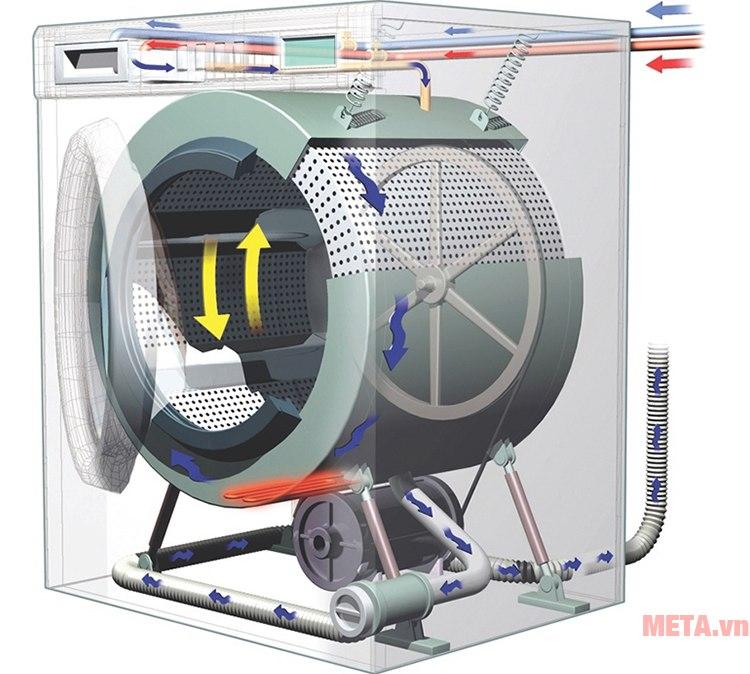 cấu tạo máy giặt lồng ngang
