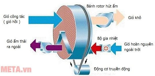 Máy hút ẩm bằng bánh Rotor.