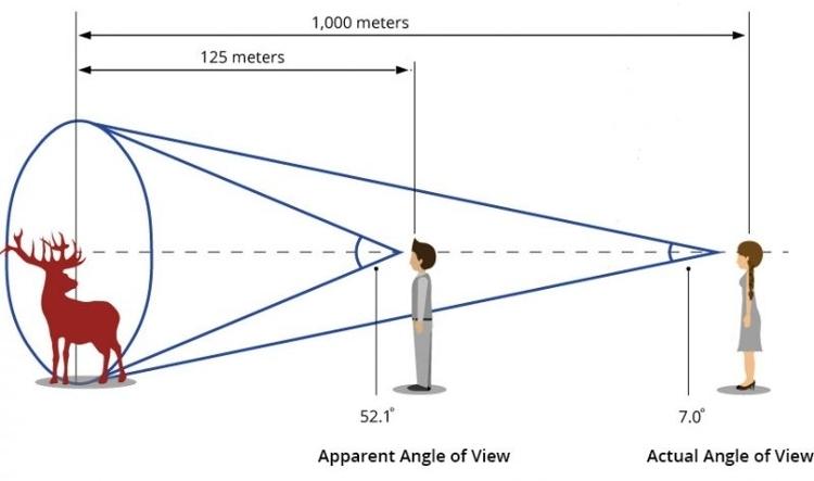 Tính năng vượt trội của ống nhòm đo khoảng cách