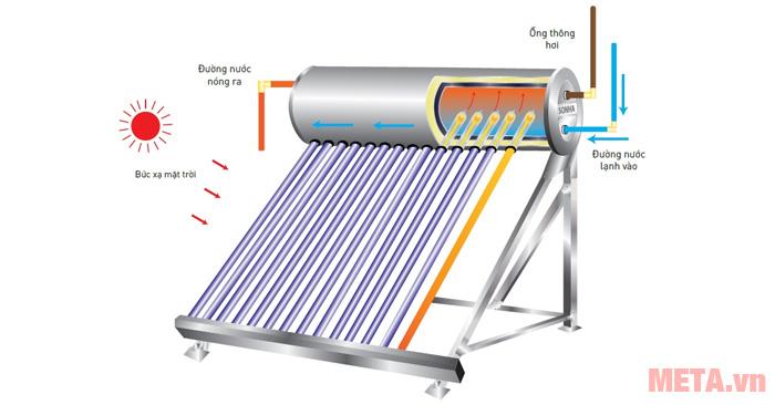 mùa đông - có nên lắp đặt máy nước nóng năng lượng mặt trời không?